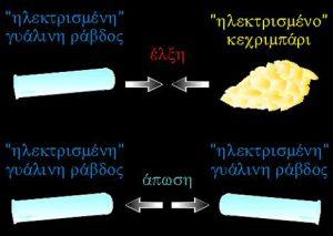 Τα δύο είδη ηλεκτρισμού