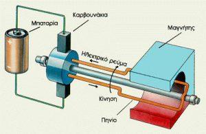 Σχηματικό διάγραμμα λειτουργίας ενός ηλεκτρικού κινητήρα.