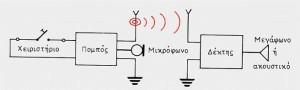 Πώς μεταδίδεται ένα ραδιοφωνικό πρόγραμμα