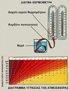 Ψυχρόμετρο