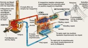 Θερμοηλεκτρικός σταθμός