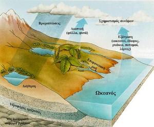 Υδρολογικός κύκλος