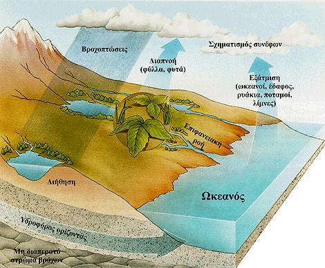 Υδρολογικός κύκλος | Noesis