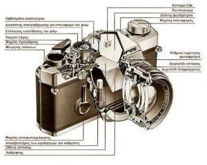 Είδη Φωτογραφικών Μηχανών