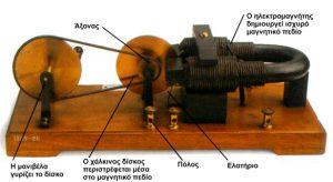 Ο μαγνητισμός παράγει ηλεκτρισμό