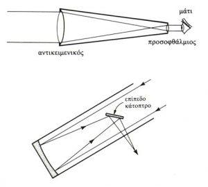 Το Τηλεσκόπιο