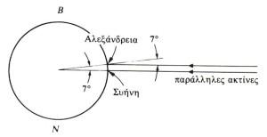 Μέθοδος μέτρησης της καμπυλότητας της Γης