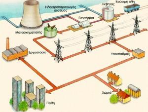Ηλεκτρικό δίκτυο