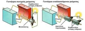 Γεννήτρια ηλεκτρικου ρεύματος