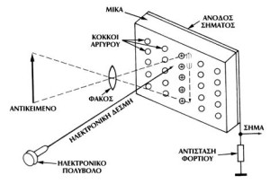 Εικονοσκόπιο