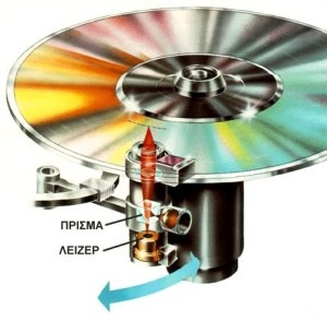 Συμπαγής δίσκος - CD