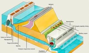 Υδροηλεκτρικός σταθμός