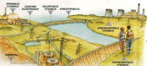 Σταθμοί παραγωγής ηλεκτρικού ρεύματος