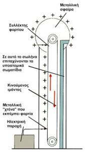 Σχηματικό διάγραμμα λειτουργίας της γεννήτριας Βαν Ντερ Γκράαφ.